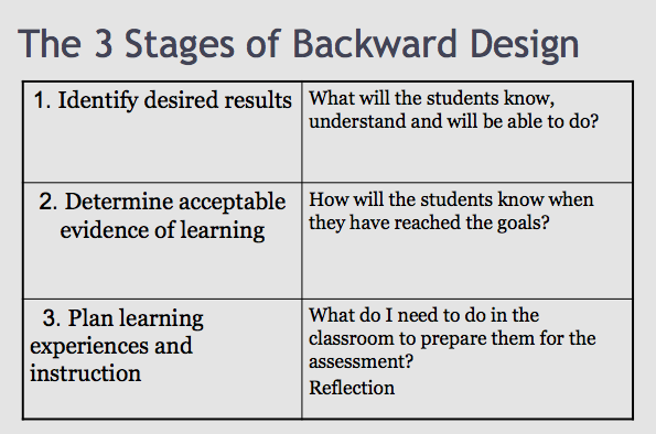 Backward Design For Lesson Planning