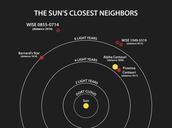 Sun's Closest Neighbors