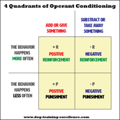 Operant Condtioning