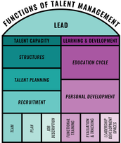 Learning & Development Cycle