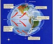 The Global Winds : Doldrums,Horse Latitudes,Trade Winds,Jet Stream,Prevailing Westerlies,Polar Easterlies.