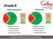 6th Grade ELA and Math Results