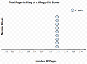 How many total pages did each book have?