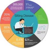 Sitting disease pie chart