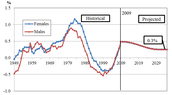 Death rate declining
