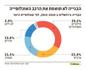 דיאגרמה אוכלוסיית ירושלים