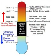Chart: Food Danger Zone