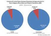 Pie chart of immigration to the us and canada