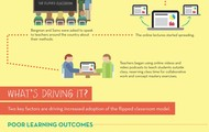 A Flipped Learning Infographic