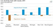 Graph of US and Canada