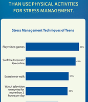 Stress Management Techniques of Teens