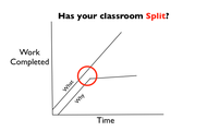 A Split Classroom