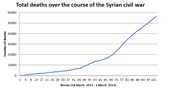 Graph of the number of deaths in Syria from 18 of March 2011 to 1 of March 2013