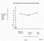 How much money did each movie make?