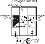 One example of a hydrogen fuel cell