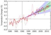 Temperature rise graph