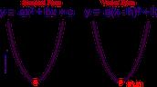 Standard and Vertex form