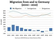 Graph of immigration for the germans