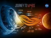 A long trip to mars