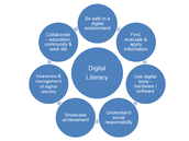 Components of Digital Literacy
