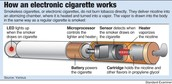 Diagram of Electronic Cigarette