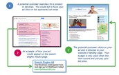 Pay Per Click (PPC) process works: