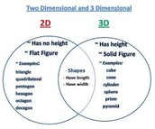 Difference between 2d and 3d shapes