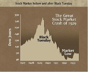 Stock Market Crash Graph