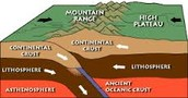 Continental Subduction