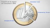 1 euro gedeeld