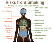 Risk of Smosking