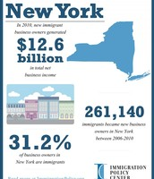 Immigrant Economic Contribition in NY