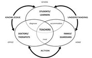 Collaborative Ecosystem