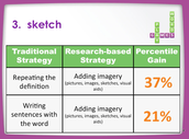 Sketching Helps Increase Retention of Terms