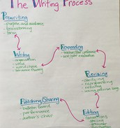 Writers Know that Writing is a Process