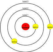 Niels Bohr Model of the Atom (1913)