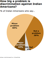 percentage showing discrimination against Indian Americans