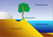 Where the Hydrosphere is located on Earth