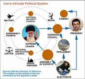 Iran's Government Type.