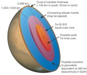 Mars Structure