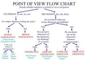 (C) analyze different forms of point of view