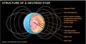 Structure of a Neutron Star