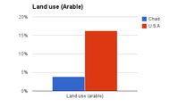 Land use (Arable)