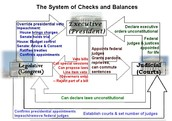 Why are checks & balances important to the constitution?