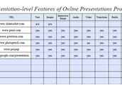 Features of Online Presentation Program pg. 2