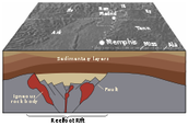 A diagram of how the earthquake happened
