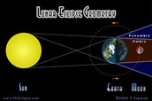 Where and when do lunar eclipses occur?