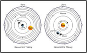 Change In Geocentric and Heliocentric