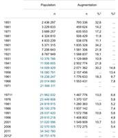La population du Canada en 1851 à 2015