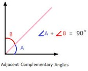 Right Angle Measurement!